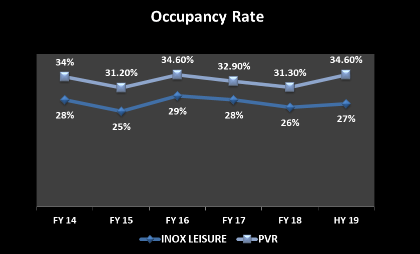 Year wise Occupancy Rate in % of INOX Leisure and PVR Ltd from 2013-14 till half year 2018-19
