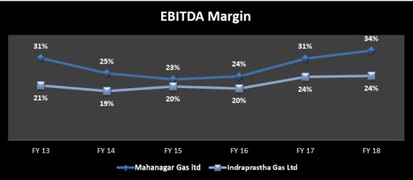 Year wise EBITDA margin of Indraprastha Gas Ltd and Mahanagar Gas Ltd from 2013 to 2018