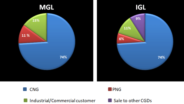 Segment wise sale of IGL and MGL - segments: CNG, PNG, Industrial/commercial customer and sale to other CGDs