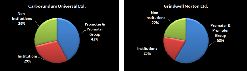 Promoters' institutions and non institutions share holding in Carborundum Universal Ltd and Grindwell Norton Ltd