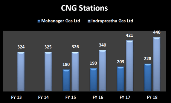 Number of CNG stations by Mahanagar Gas Ltd and Indraprastha Gas Ltd from 2013 to 2018
