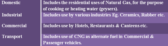 Users of natural gas include domestic, Industrial, commercial and transport users