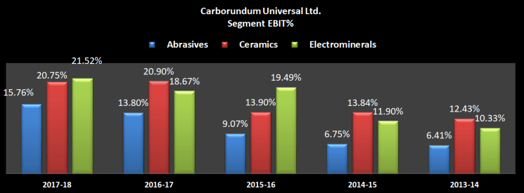 Segment wise results of carborundum universal ltd and grindwell norton ltd from 2013-14 to 2017-18