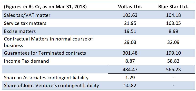 Voltas vs Blue Star contingent liabilities