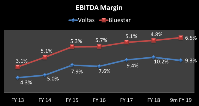 EBITDA margin from 2013 till 9 months period of 2018-19 of Voltas and Blue Star ltd