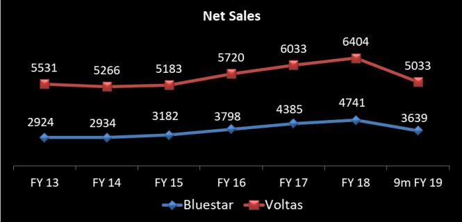 Sales figures year wise from 2013 till 9 months FY 2018-19 of Voltas and Blue Star Ltd