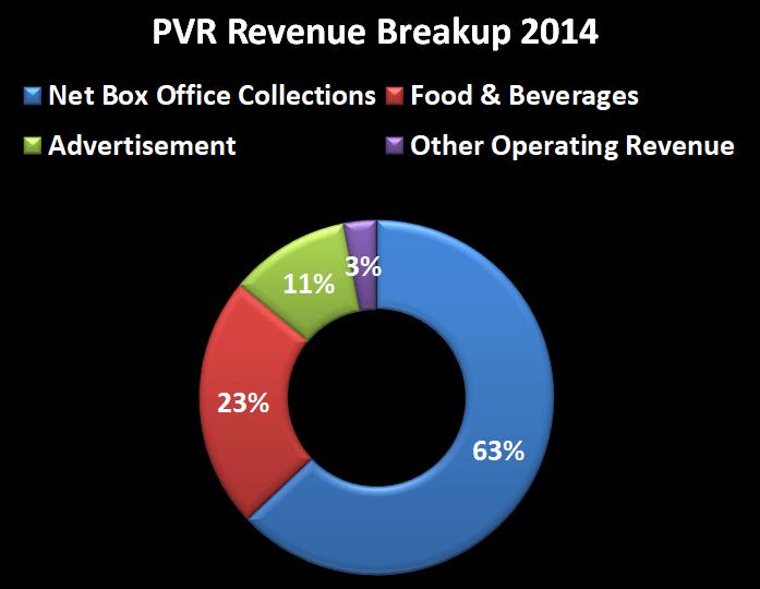 PVR rev breakup 2014.png