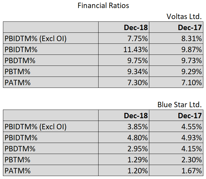 Updated financial ratios of Voltas and Blue Star Ltd.