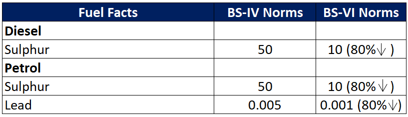 how change will occur under BS VI norms for quantity of lead and sulphur