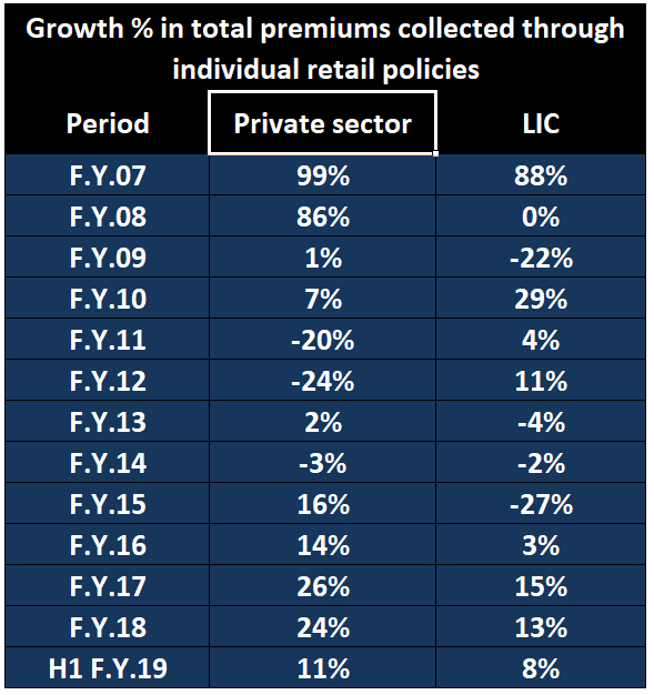 Year growth % in individual retail policies' premium in private sector and LIC