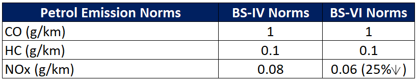 change in petrol emission norms from BS IV to BS VI
