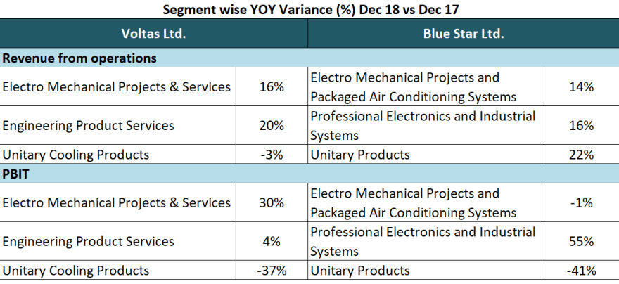 Segment wise YOY variance of results of Voltas and Blue Star Ltd
