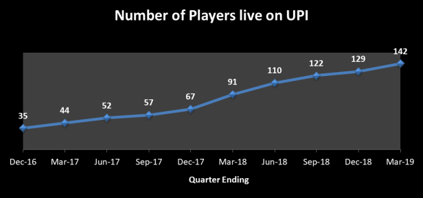 Latest report on UPI transactions - number of players on UPI till Quarter ending March 2019
