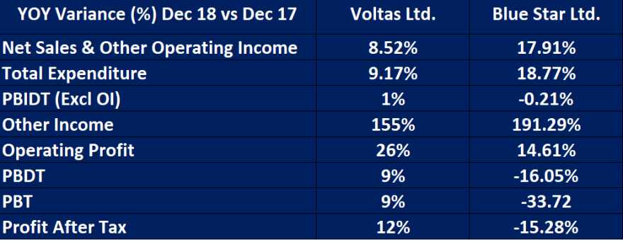YOY variance of results on voltas and Blue star Ltd