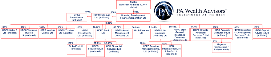 Research report HDFC group structure detailed