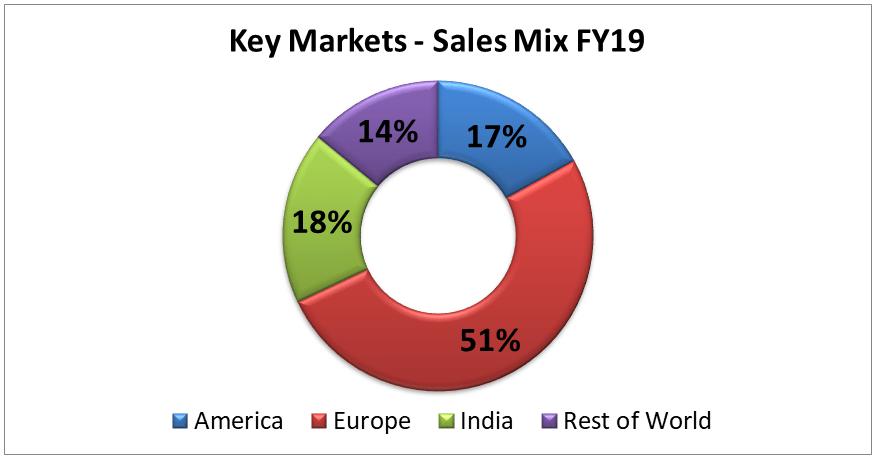 research report balkrishna Industries 2019 key markets sales mix