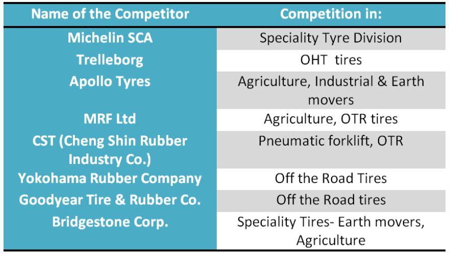 research report balkrishna Industries 2019 competitors