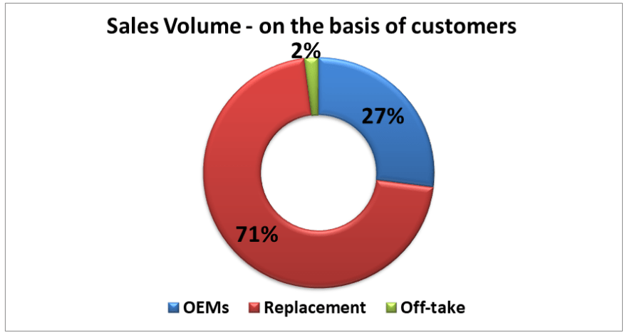 research report balkrishna Industries 2019 sales volume for different types of customers