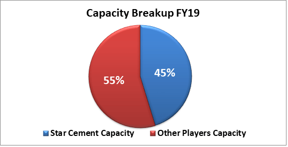 research report star cement capacity market share