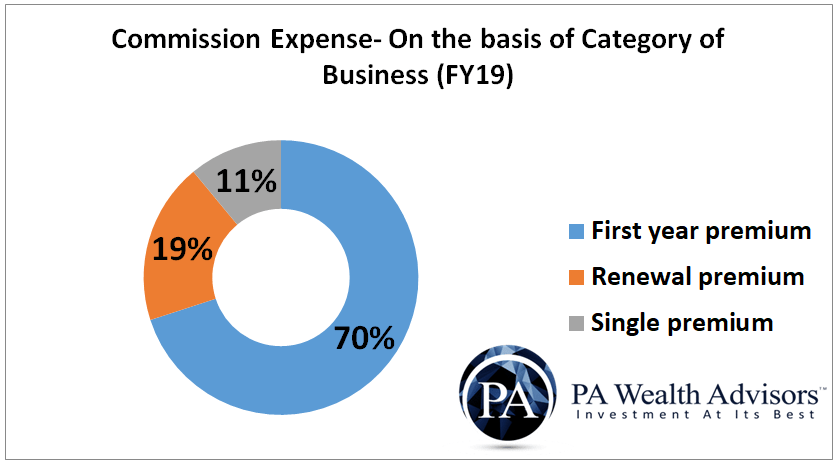 Commission expenses on the basis of business categories
