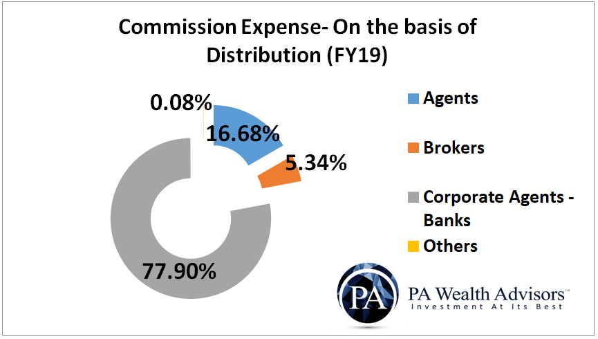 Commission expense on the basis of distribution