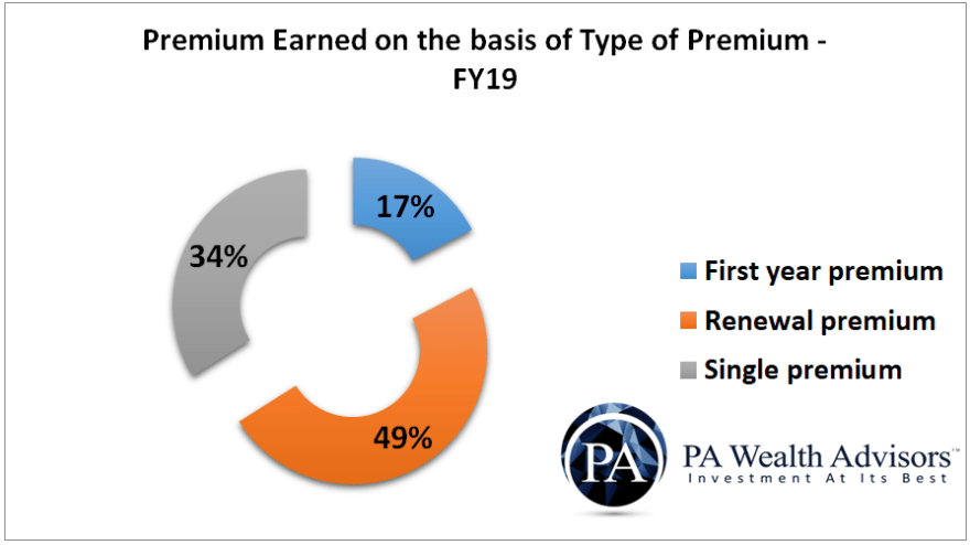 HDFC-Life-premium-income-on-the-basis-of-type-of-premium