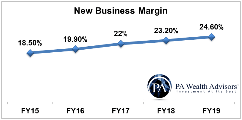 research report growth of new business margin of hdfc life