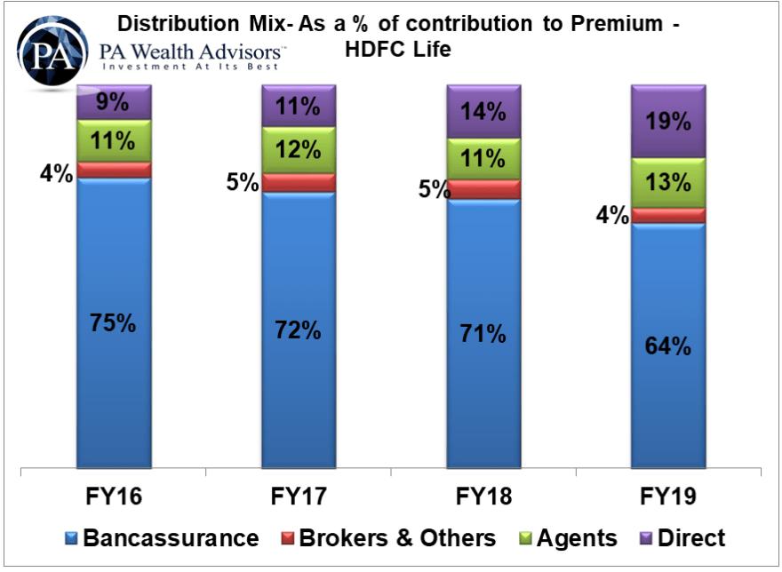 bancassurance contribution to premium of hdfc life