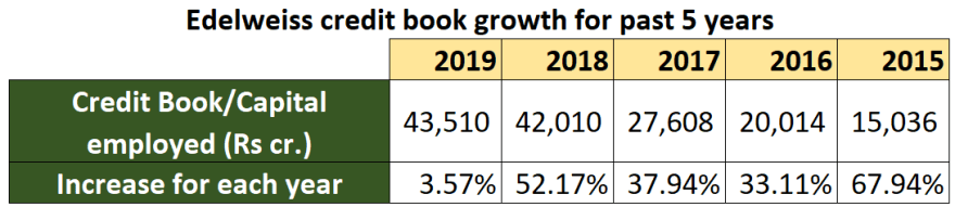 edelweiss research report credit books size 2019