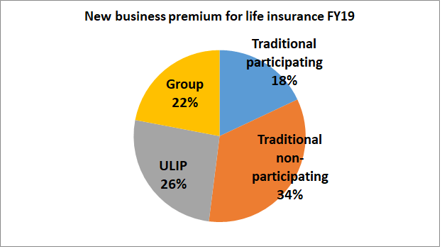 edelweiss research report life insurance products