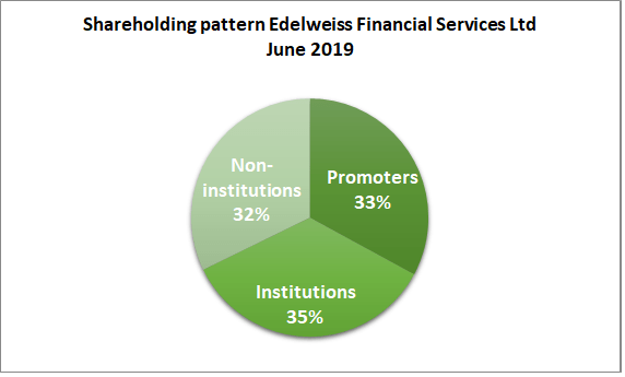 research report edelweiss shareholding pattern 2019