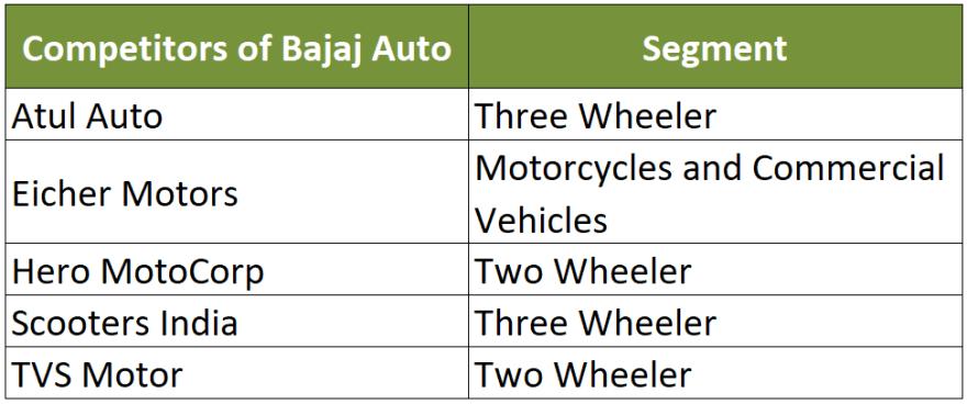 competitors of bajaj auto