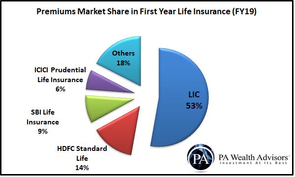 Market share of Life Insurance companies