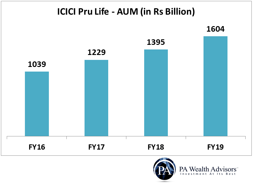 icici prudential life insurance assets under management AUM growth in last 4 years