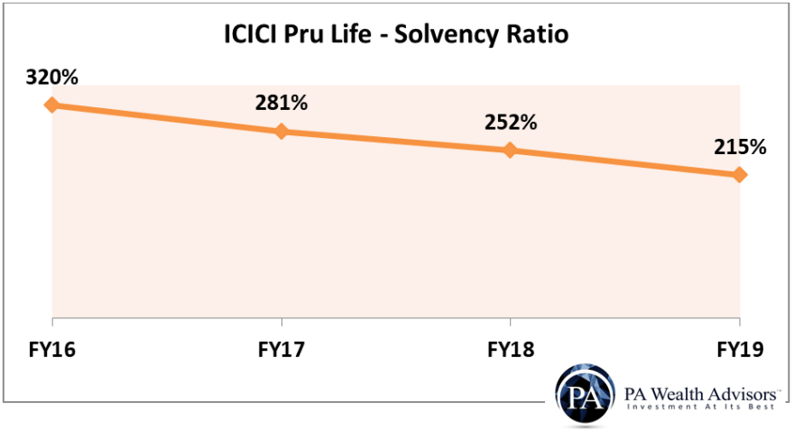icici prudential life insurance solvency ratio from FY16 to FY19