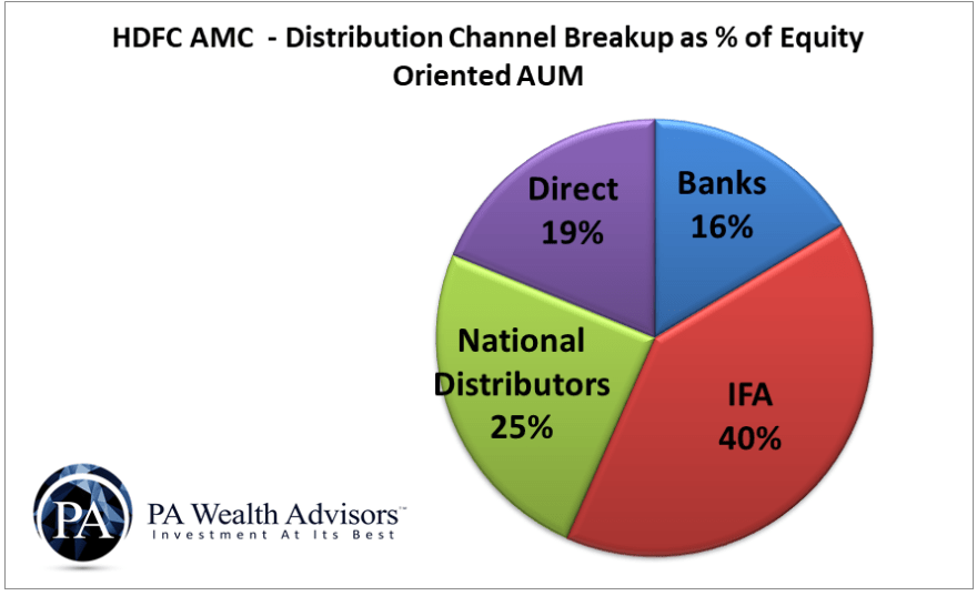 HDFC AMC distribution channels breakup for equity oriented assets under management