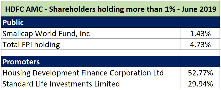 major shareholders in hdfc amc