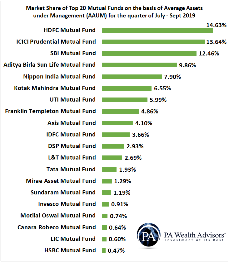 Market share of top 20 asset management companies in India