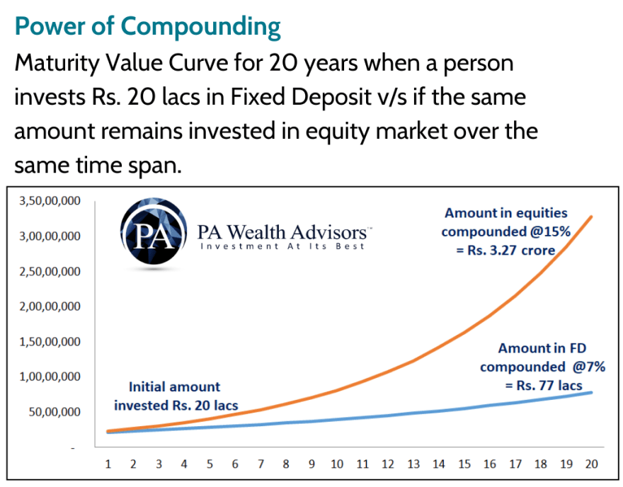 compounding makes equity investments most beneficial with compounding of over 15% in long term