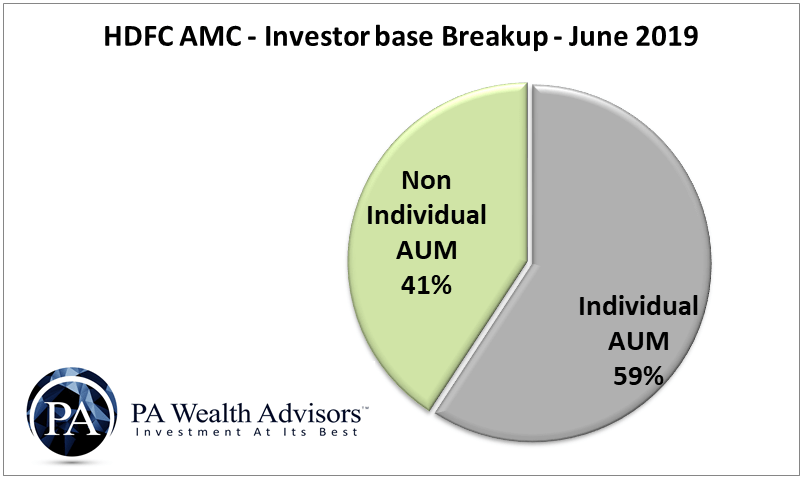 AUM of HDFC AMC on the basis of Individual investors and non-individual investors