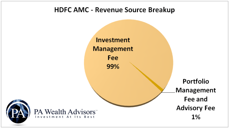 HDFC AMC revenue breakup into investment management fee and advisory fee