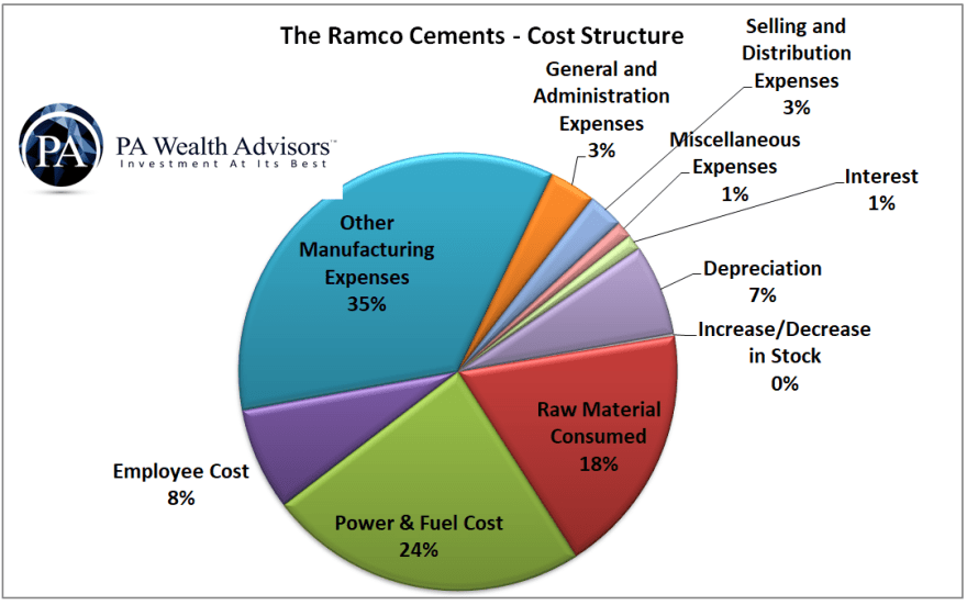 The Ramco Cements Ltd cost structure