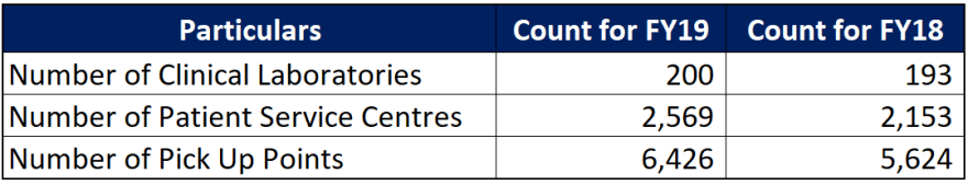 count of clinical labs, patient service centres and pick up points of dr lal pathlabs