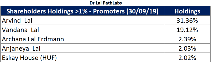 dr lal pathless major promoter shareholding