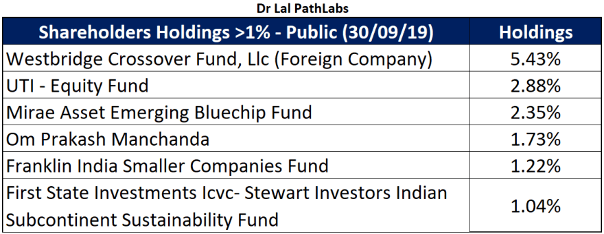 dr lal pathlabs major public shareholding