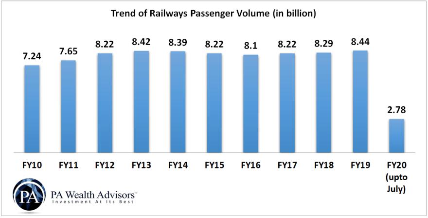 railway passenger volume trend