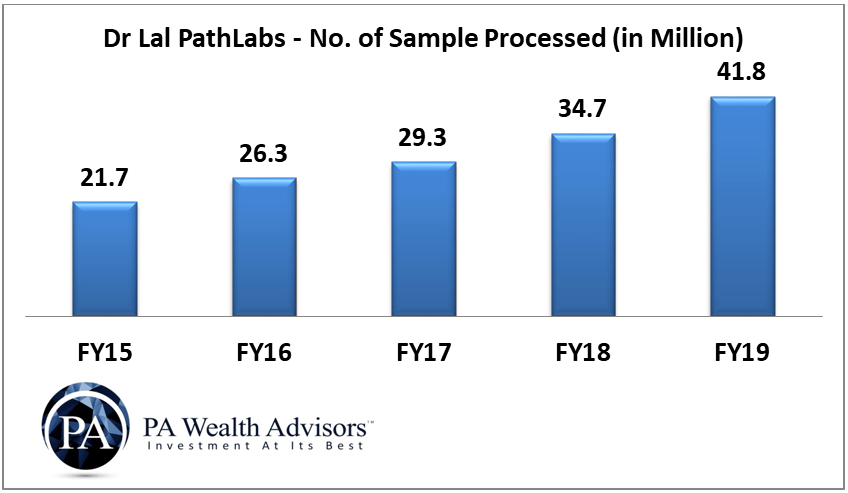 growth of number of sample processed by dr lal pathlabs