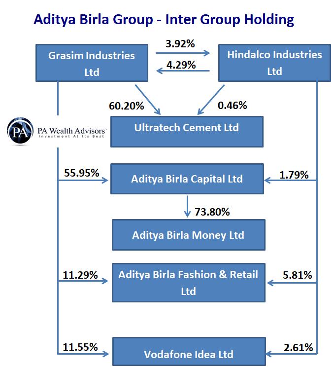 aditya birla group inter group shareholding