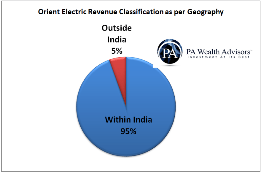 geographic classification of revenue of orient electric