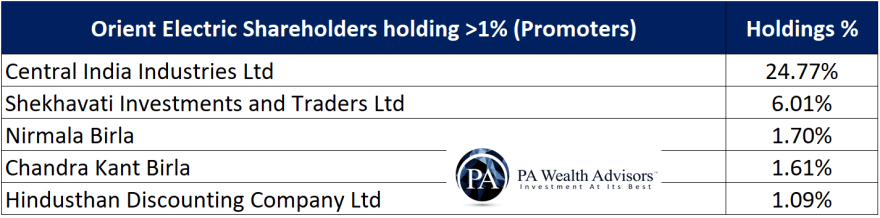 major promoter shareholders in orient electric